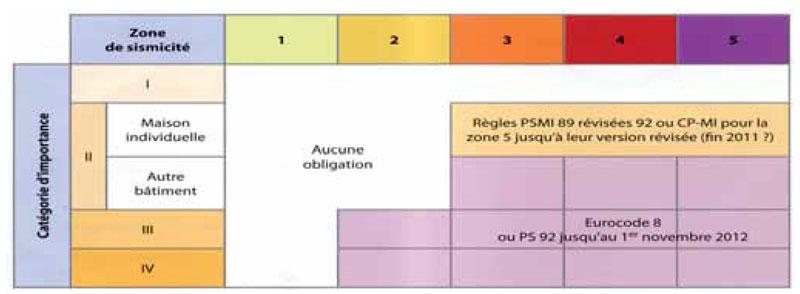 Règlementation-zones-sismicité