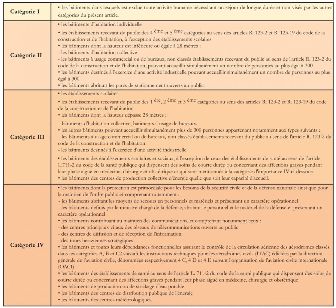 Tableau des catégories d'importance