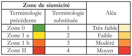 Tableau-zone-sismicité-seac