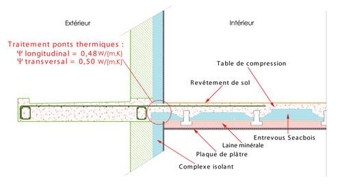Schéma balcon SEAC