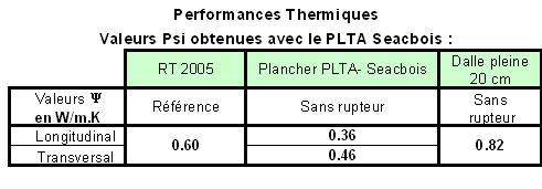 Performances thermiques du PLTA-Seacbois SEAC