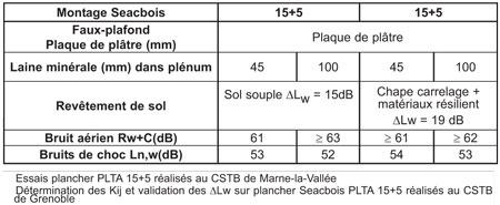 Performances acoustiques PLTA- seacbois SEAC