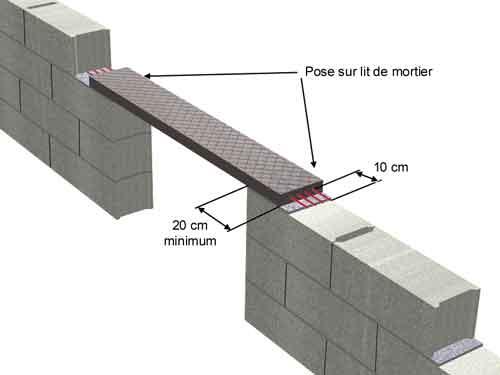 Seac mise en oeuvre des pr linteaux for Pose beton cellulaire sur carrelage