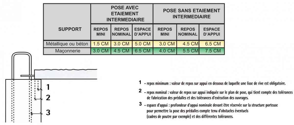 Appui minimum des prédalles SEAC