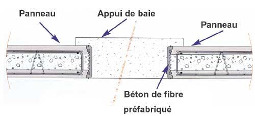 fermeture par coffrage en béton fibré SEAC
