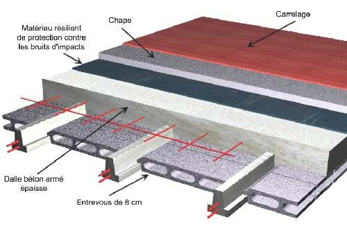 seac planchers hourdis b ton. Black Bedroom Furniture Sets. Home Design Ideas