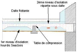 Seac plancher seacwatt sur vide sanitaire - Dalle de compression ...