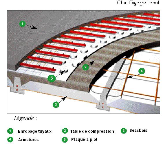 seac-gf.fr/igmedias/plancher%20hourdis%20tb/49/seacbois-tb-chauffage-sol.jpg