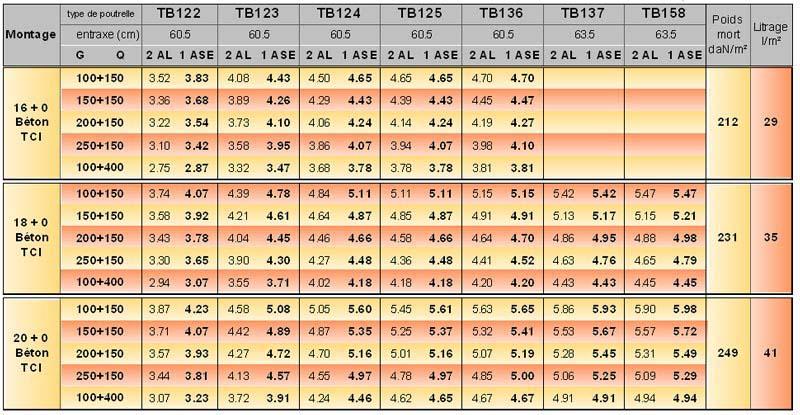 Seac plancher seac tb - Table de compression plancher ...