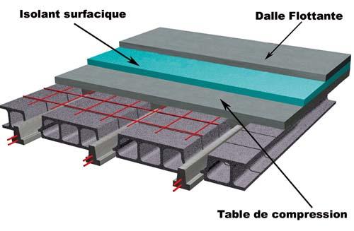 Seac entrevous b ton dalle flottante - Epaisseur d une dalle beton ...
